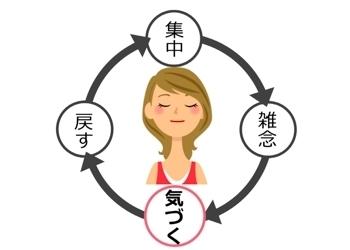 マインドフルネス瞑想の取り組み方